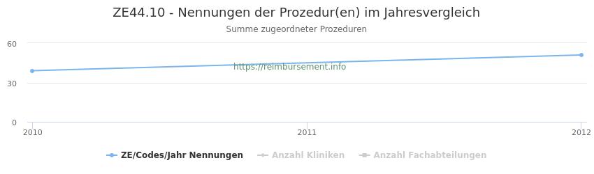 ZE44.10 Nennungen der Prozeduren und Anzahl der einsetzenden Kliniken, Fachabteilungen pro Jahr
