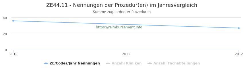 ZE44.11 Nennungen der Prozeduren und Anzahl der einsetzenden Kliniken, Fachabteilungen pro Jahr