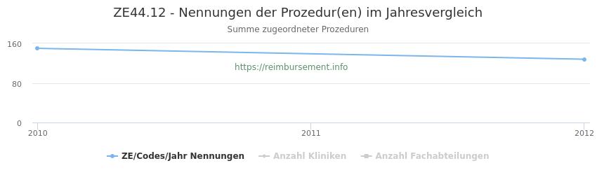 ZE44.12 Nennungen der Prozeduren und Anzahl der einsetzenden Kliniken, Fachabteilungen pro Jahr
