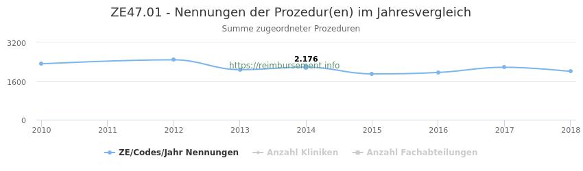 ZE47.01 Nennungen der Prozeduren und Anzahl der einsetzenden Kliniken, Fachabteilungen pro Jahr