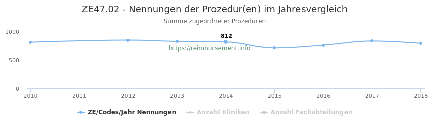 ZE47.02 Nennungen der Prozeduren und Anzahl der einsetzenden Kliniken, Fachabteilungen pro Jahr