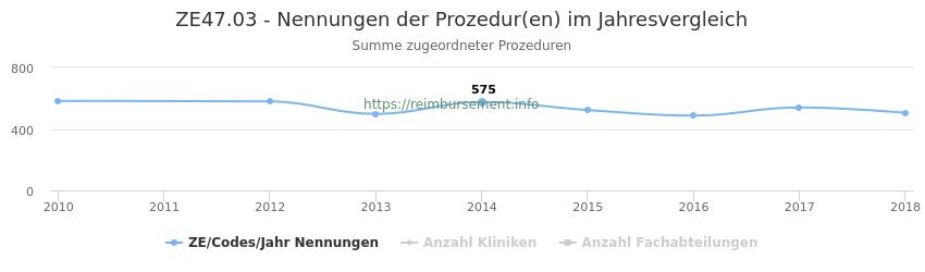 ZE47.03 Nennungen der Prozeduren und Anzahl der einsetzenden Kliniken, Fachabteilungen pro Jahr