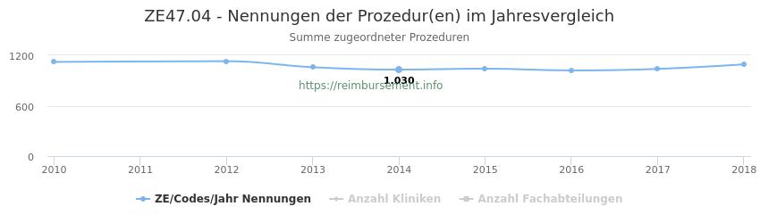 ZE47.04 Nennungen der Prozeduren und Anzahl der einsetzenden Kliniken, Fachabteilungen pro Jahr