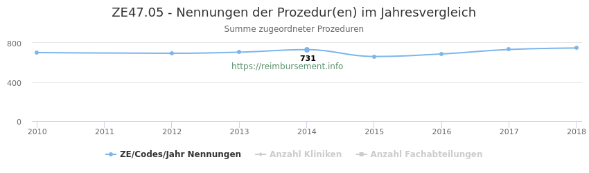ZE47.05 Nennungen der Prozeduren und Anzahl der einsetzenden Kliniken, Fachabteilungen pro Jahr