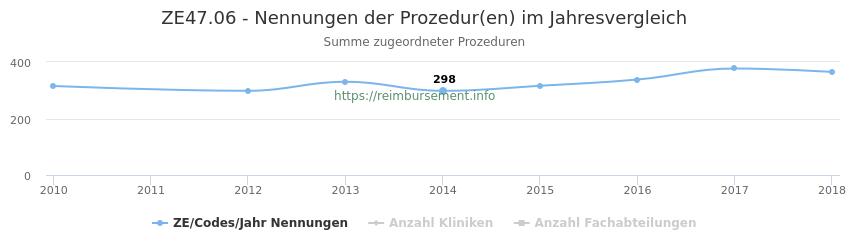 ZE47.06 Nennungen der Prozeduren und Anzahl der einsetzenden Kliniken, Fachabteilungen pro Jahr
