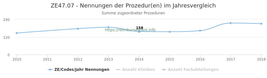 ZE47.07 Nennungen der Prozeduren und Anzahl der einsetzenden Kliniken, Fachabteilungen pro Jahr