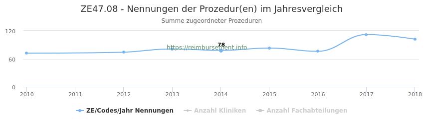 ZE47.08 Nennungen der Prozeduren und Anzahl der einsetzenden Kliniken, Fachabteilungen pro Jahr