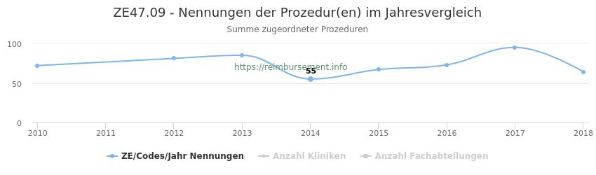 ZE47.09 Nennungen der Prozeduren und Anzahl der einsetzenden Kliniken, Fachabteilungen pro Jahr