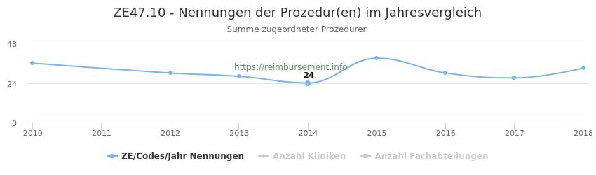 ZE47.10 Nennungen der Prozeduren und Anzahl der einsetzenden Kliniken, Fachabteilungen pro Jahr