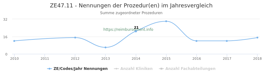 ZE47.11 Nennungen der Prozeduren und Anzahl der einsetzenden Kliniken, Fachabteilungen pro Jahr