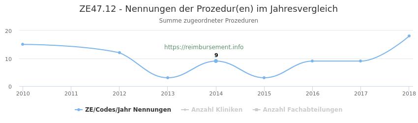ZE47.12 Nennungen der Prozeduren und Anzahl der einsetzenden Kliniken, Fachabteilungen pro Jahr