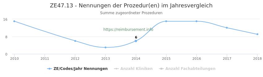 ZE47.13 Nennungen der Prozeduren und Anzahl der einsetzenden Kliniken, Fachabteilungen pro Jahr