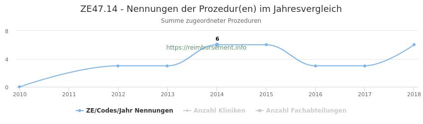 ZE47.14 Nennungen der Prozeduren und Anzahl der einsetzenden Kliniken, Fachabteilungen pro Jahr