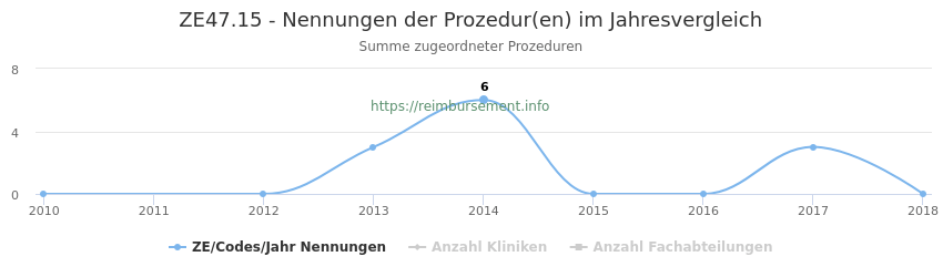 ZE47.15 Nennungen der Prozeduren und Anzahl der einsetzenden Kliniken, Fachabteilungen pro Jahr