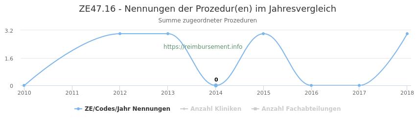 ZE47.16 Nennungen der Prozeduren und Anzahl der einsetzenden Kliniken, Fachabteilungen pro Jahr