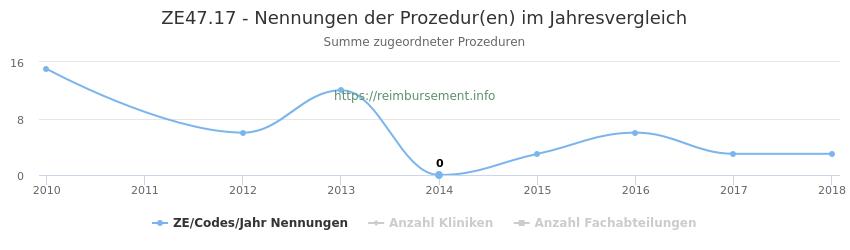 ZE47.17 Nennungen der Prozeduren und Anzahl der einsetzenden Kliniken, Fachabteilungen pro Jahr