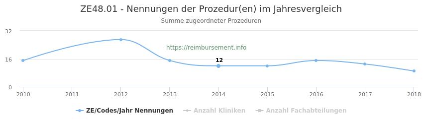 ZE48.01 Nennungen der Prozeduren und Anzahl der einsetzenden Kliniken, Fachabteilungen pro Jahr