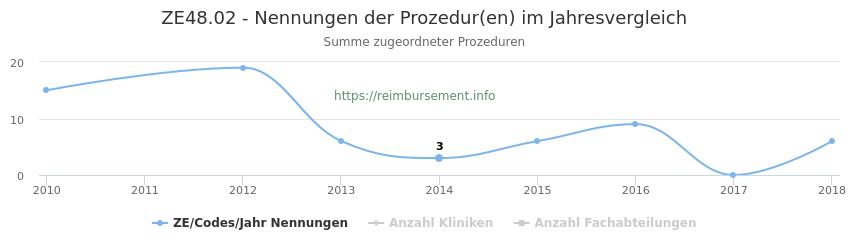 ZE48.02 Nennungen der Prozeduren und Anzahl der einsetzenden Kliniken, Fachabteilungen pro Jahr