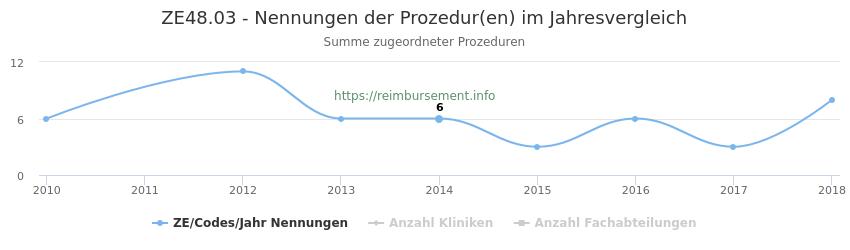 ZE48.03 Nennungen der Prozeduren und Anzahl der einsetzenden Kliniken, Fachabteilungen pro Jahr