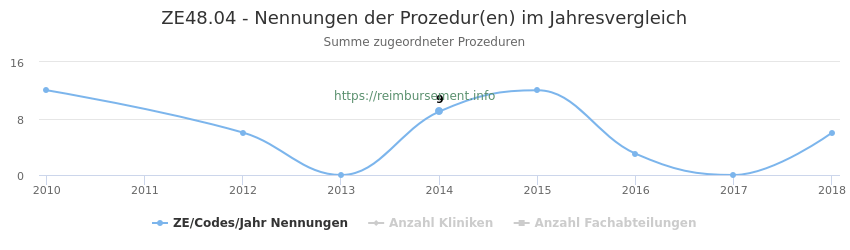 ZE48.04 Nennungen der Prozeduren und Anzahl der einsetzenden Kliniken, Fachabteilungen pro Jahr
