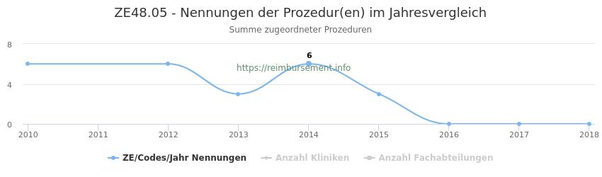 ZE48.05 Nennungen der Prozeduren und Anzahl der einsetzenden Kliniken, Fachabteilungen pro Jahr