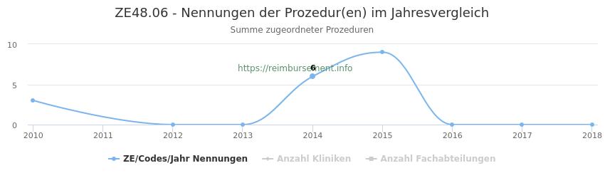 ZE48.06 Nennungen der Prozeduren und Anzahl der einsetzenden Kliniken, Fachabteilungen pro Jahr