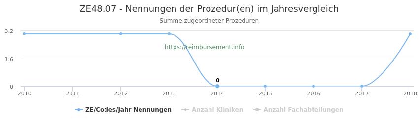 ZE48.07 Nennungen der Prozeduren und Anzahl der einsetzenden Kliniken, Fachabteilungen pro Jahr