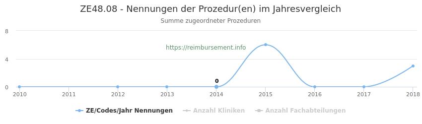ZE48.08 Nennungen der Prozeduren und Anzahl der einsetzenden Kliniken, Fachabteilungen pro Jahr