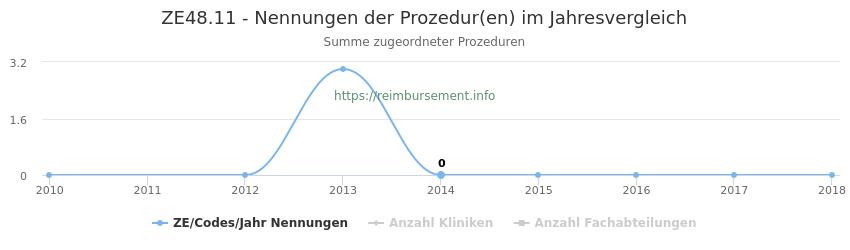 ZE48.11 Nennungen der Prozeduren und Anzahl der einsetzenden Kliniken, Fachabteilungen pro Jahr
