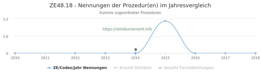 ZE48.18 Nennungen der Prozeduren und Anzahl der einsetzenden Kliniken, Fachabteilungen pro Jahr