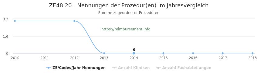ZE48.20 Nennungen der Prozeduren und Anzahl der einsetzenden Kliniken, Fachabteilungen pro Jahr