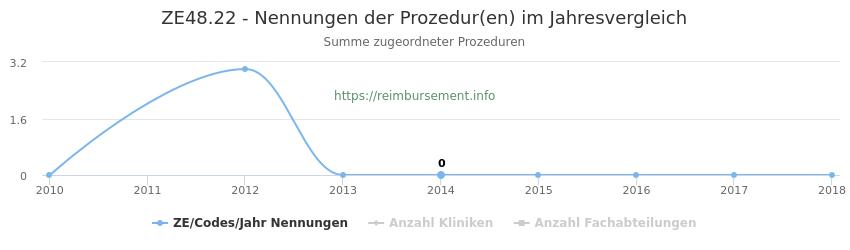 ZE48.22 Nennungen der Prozeduren und Anzahl der einsetzenden Kliniken, Fachabteilungen pro Jahr