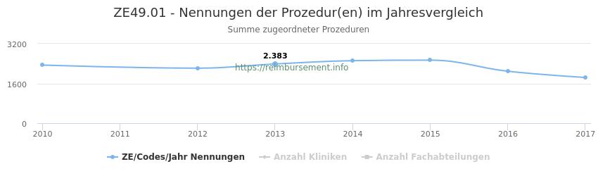 ZE49.01 Nennungen der Prozeduren und Anzahl der einsetzenden Kliniken, Fachabteilungen pro Jahr