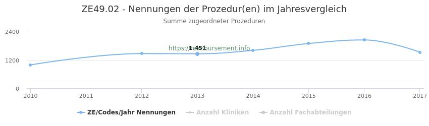 ZE49.02 Nennungen der Prozeduren und Anzahl der einsetzenden Kliniken, Fachabteilungen pro Jahr
