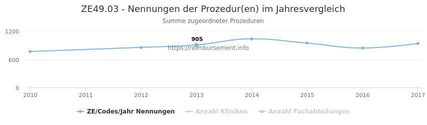 ZE49.03 Nennungen der Prozeduren und Anzahl der einsetzenden Kliniken, Fachabteilungen pro Jahr