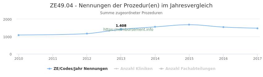ZE49.04 Nennungen der Prozeduren und Anzahl der einsetzenden Kliniken, Fachabteilungen pro Jahr