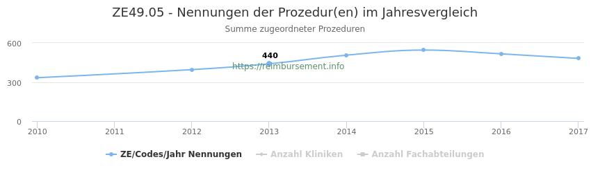 ZE49.05 Nennungen der Prozeduren und Anzahl der einsetzenden Kliniken, Fachabteilungen pro Jahr