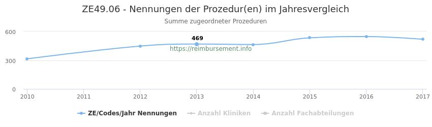 ZE49.06 Nennungen der Prozeduren und Anzahl der einsetzenden Kliniken, Fachabteilungen pro Jahr