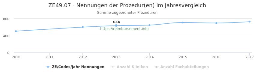 ZE49.07 Nennungen der Prozeduren und Anzahl der einsetzenden Kliniken, Fachabteilungen pro Jahr