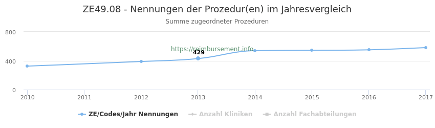 ZE49.08 Nennungen der Prozeduren und Anzahl der einsetzenden Kliniken, Fachabteilungen pro Jahr