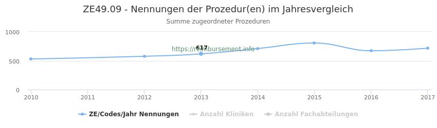 ZE49.09 Nennungen der Prozeduren und Anzahl der einsetzenden Kliniken, Fachabteilungen pro Jahr