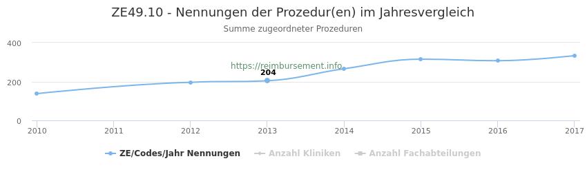 ZE49.10 Nennungen der Prozeduren und Anzahl der einsetzenden Kliniken, Fachabteilungen pro Jahr