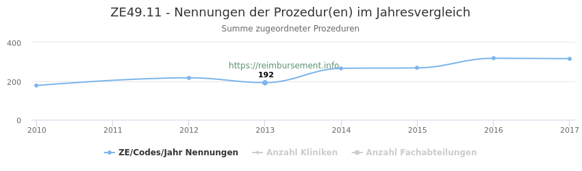 ZE49.11 Nennungen der Prozeduren und Anzahl der einsetzenden Kliniken, Fachabteilungen pro Jahr