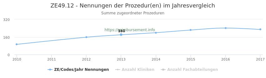 ZE49.12 Nennungen der Prozeduren und Anzahl der einsetzenden Kliniken, Fachabteilungen pro Jahr