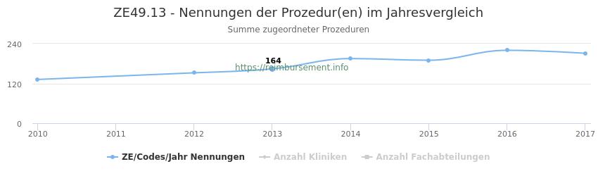 ZE49.13 Nennungen der Prozeduren und Anzahl der einsetzenden Kliniken, Fachabteilungen pro Jahr