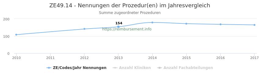 ZE49.14 Nennungen der Prozeduren und Anzahl der einsetzenden Kliniken, Fachabteilungen pro Jahr