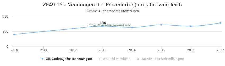 ZE49.15 Nennungen der Prozeduren und Anzahl der einsetzenden Kliniken, Fachabteilungen pro Jahr
