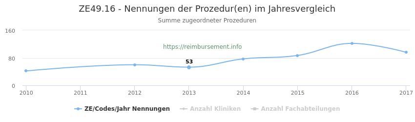 ZE49.16 Nennungen der Prozeduren und Anzahl der einsetzenden Kliniken, Fachabteilungen pro Jahr