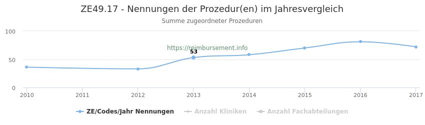 ZE49.17 Nennungen der Prozeduren und Anzahl der einsetzenden Kliniken, Fachabteilungen pro Jahr