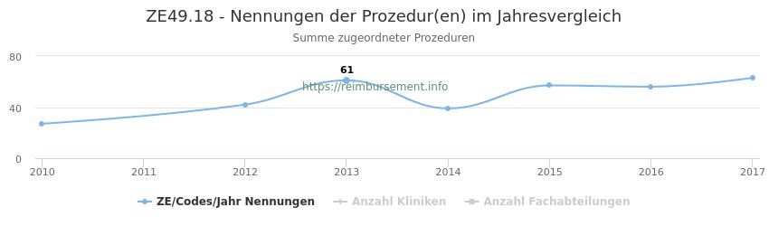ZE49.18 Nennungen der Prozeduren und Anzahl der einsetzenden Kliniken, Fachabteilungen pro Jahr